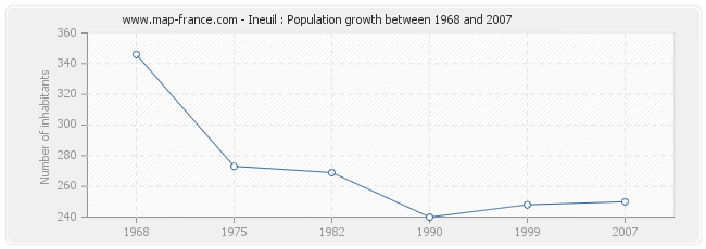 Population Ineuil