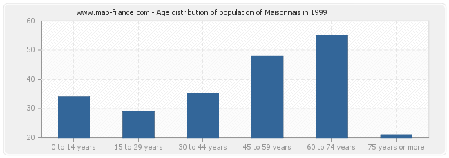 Age distribution of population of Maisonnais in 1999
