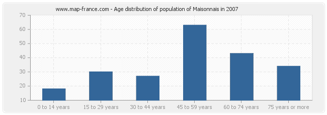 Age distribution of population of Maisonnais in 2007