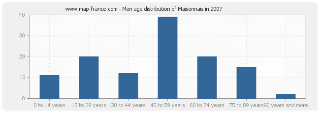 Men age distribution of Maisonnais in 2007