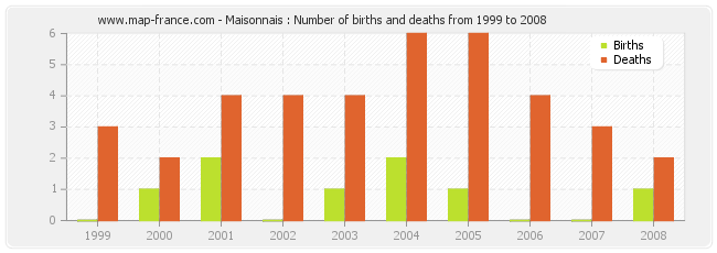 Maisonnais : Number of births and deaths from 1999 to 2008