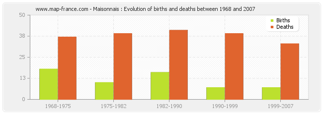 Maisonnais : Evolution of births and deaths between 1968 and 2007