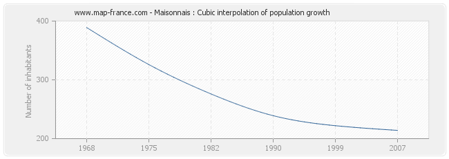 Maisonnais : Cubic interpolation of population growth