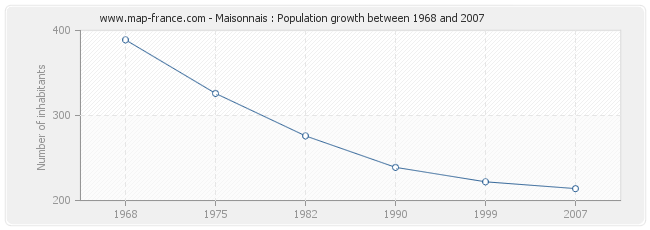 Population Maisonnais