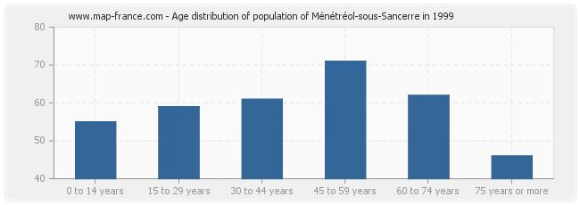 Age distribution of population of Ménétréol-sous-Sancerre in 1999