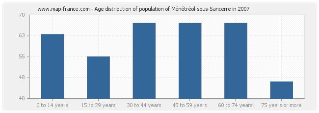 Age distribution of population of Ménétréol-sous-Sancerre in 2007