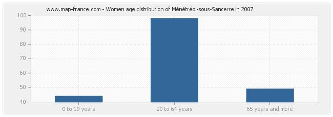 Women age distribution of Ménétréol-sous-Sancerre in 2007