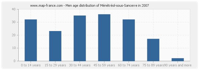 Men age distribution of Ménétréol-sous-Sancerre in 2007