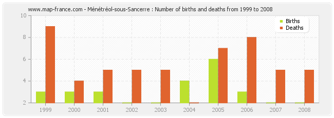 Ménétréol-sous-Sancerre : Number of births and deaths from 1999 to 2008