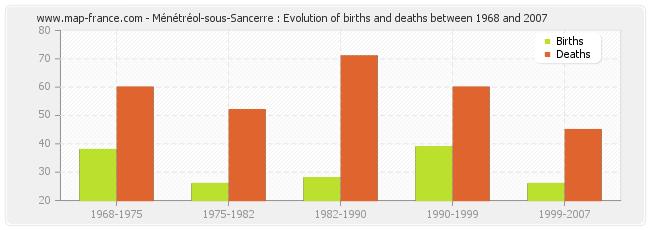 Ménétréol-sous-Sancerre : Evolution of births and deaths between 1968 and 2007