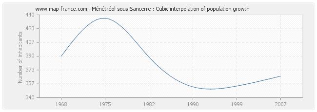 Ménétréol-sous-Sancerre : Cubic interpolation of population growth