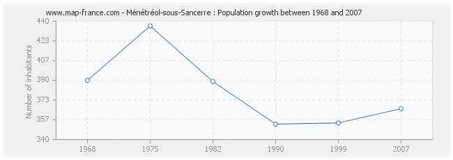 Population Ménétréol-sous-Sancerre