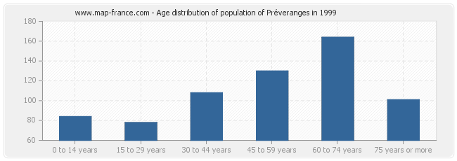 Age distribution of population of Préveranges in 1999