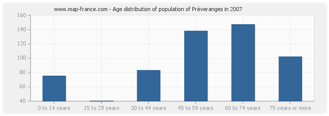 Age distribution of population of Préveranges in 2007