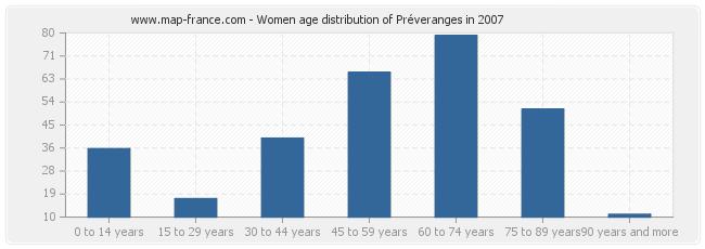 Women age distribution of Préveranges in 2007