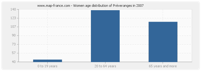 Women age distribution of Préveranges in 2007