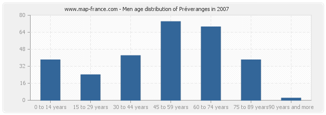 Men age distribution of Préveranges in 2007