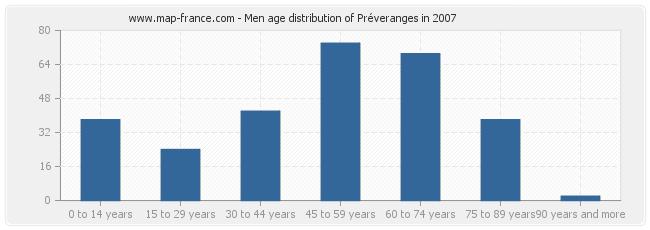 Men age distribution of Préveranges in 2007