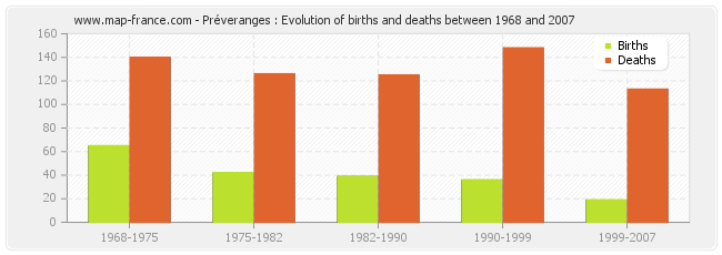 Préveranges : Evolution of births and deaths between 1968 and 2007