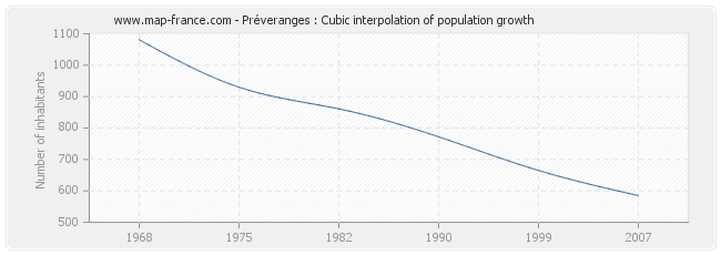 Préveranges : Cubic interpolation of population growth