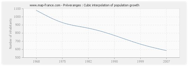 Préveranges : Cubic interpolation of population growth