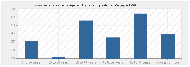 Age distribution of population of Reigny in 1999