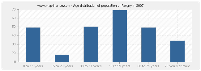 Age distribution of population of Reigny in 2007