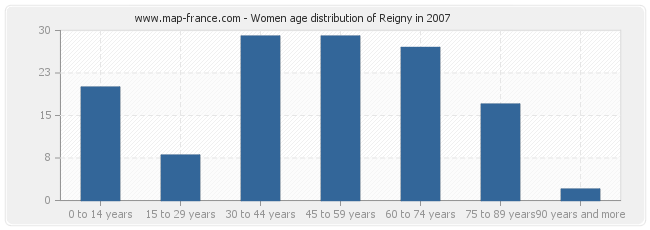 Women age distribution of Reigny in 2007