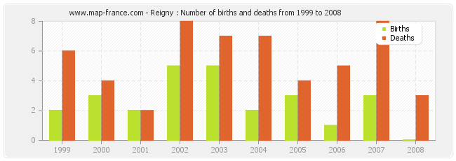 Reigny : Number of births and deaths from 1999 to 2008