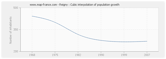 Reigny : Cubic interpolation of population growth