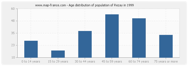 Age distribution of population of Rezay in 1999