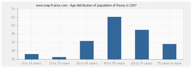 Age distribution of population of Rezay in 2007