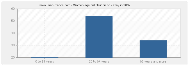 Women age distribution of Rezay in 2007