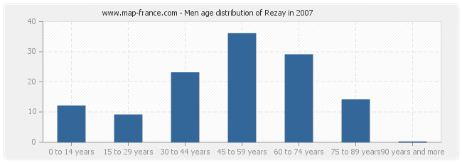 Men age distribution of Rezay in 2007