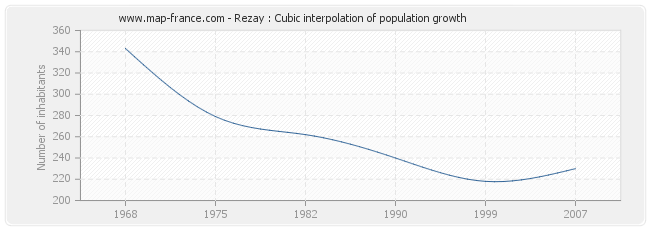 Rezay : Cubic interpolation of population growth