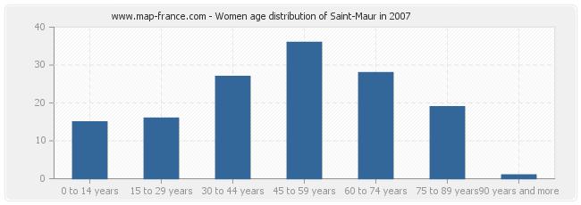 Women age distribution of Saint-Maur in 2007
