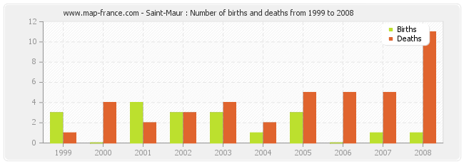 Saint-Maur : Number of births and deaths from 1999 to 2008