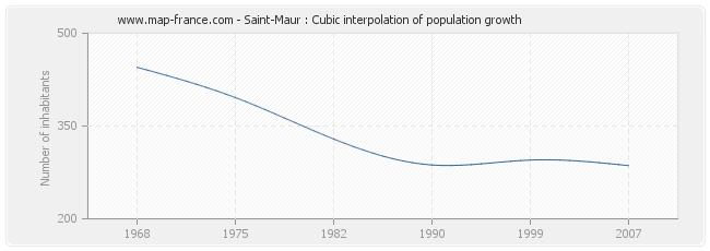 Saint-Maur : Cubic interpolation of population growth
