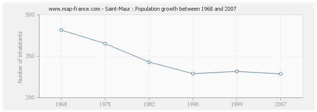 Population Saint-Maur