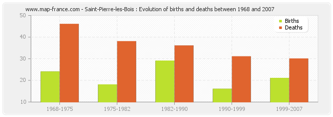 Saint-Pierre-les-Bois : Evolution of births and deaths between 1968 and 2007