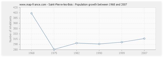 Population Saint-Pierre-les-Bois