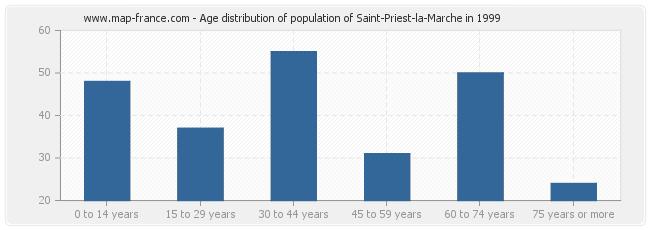 Age distribution of population of Saint-Priest-la-Marche in 1999