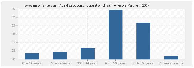 Age distribution of population of Saint-Priest-la-Marche in 2007