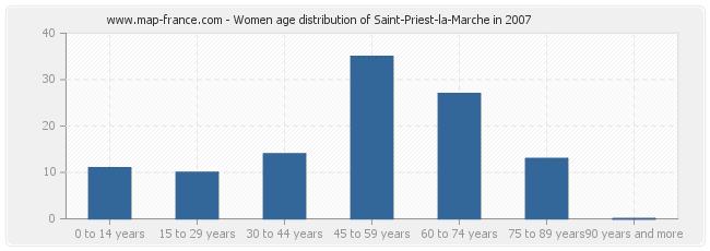 Women age distribution of Saint-Priest-la-Marche in 2007