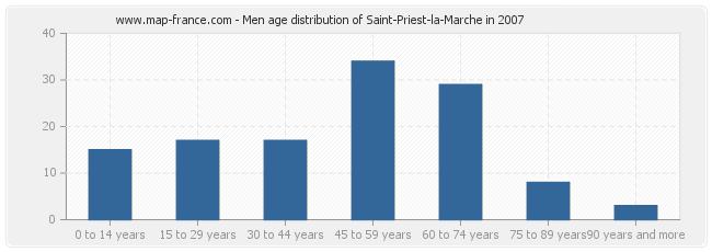 Men age distribution of Saint-Priest-la-Marche in 2007