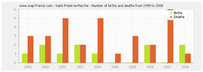 Saint-Priest-la-Marche : Number of births and deaths from 1999 to 2008