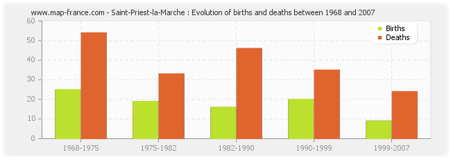 Saint-Priest-la-Marche : Evolution of births and deaths between 1968 and 2007
