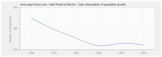 Saint-Priest-la-Marche : Cubic interpolation of population growth