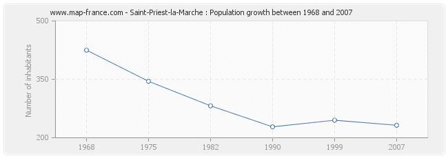 Population Saint-Priest-la-Marche