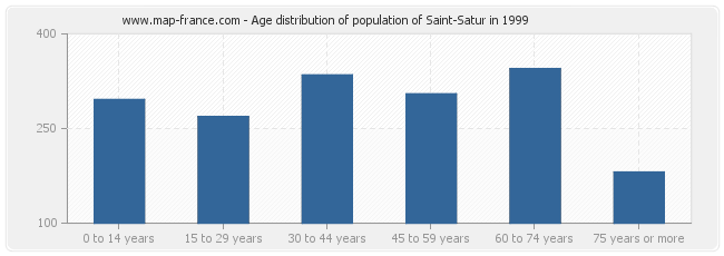 Age distribution of population of Saint-Satur in 1999